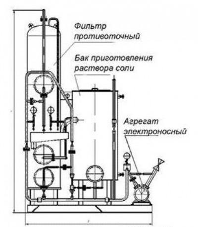Водоподготовительная установка серии ВПУ